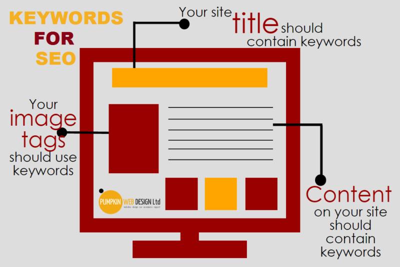 keyword infographics pumpkin